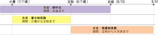 %E5%A4%8F%E3%81%AE%E3%81%AE%E3%81%97%E8%A1%A8.jpg